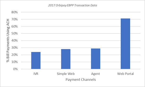 2017-Orbipay-EBPP-Data-Graph