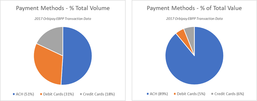 Payment-Methods-2-Charts