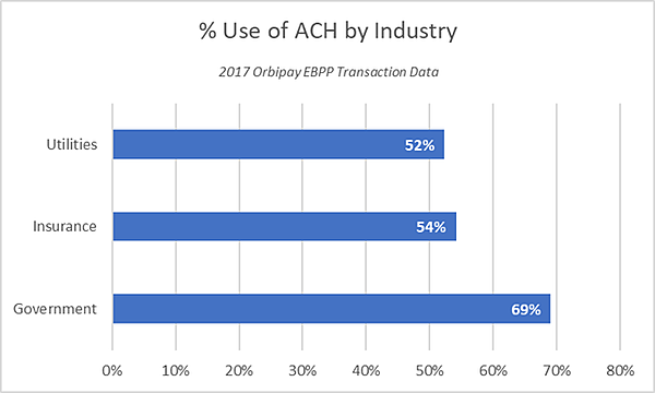 Percentage-of-ACH-by-Industry